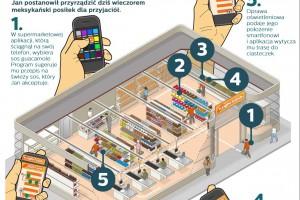 Oświetlenie sklepowe da informację o lokalizacji produktów i promocjach