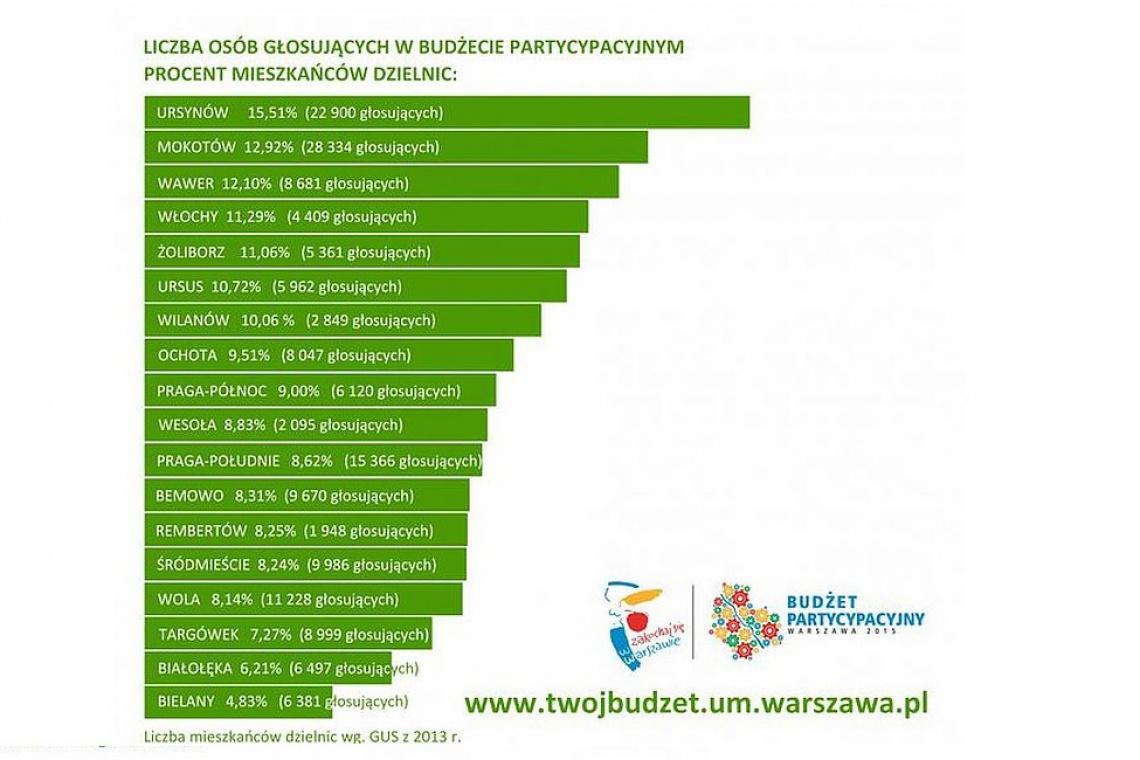 Warszawa: znamy zwycięskie projekty w budżecie obywatelskim