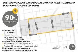 Plany dla Nowego Centrum Łodzi już w grudniu