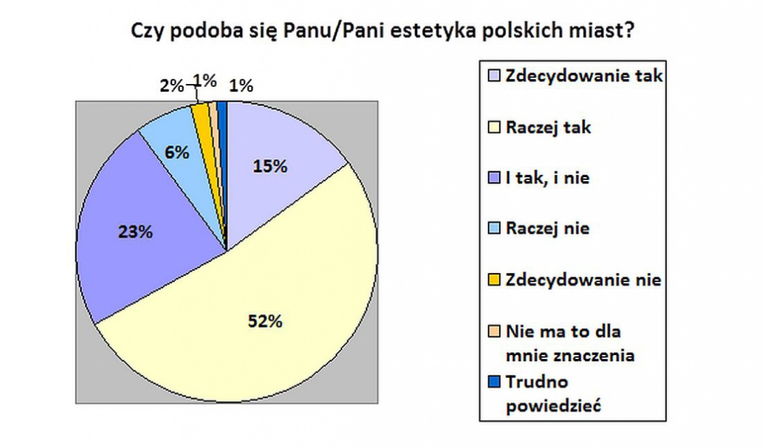 Polacy Uczą Się Architektury Z Seriali I Internetu Architektura
