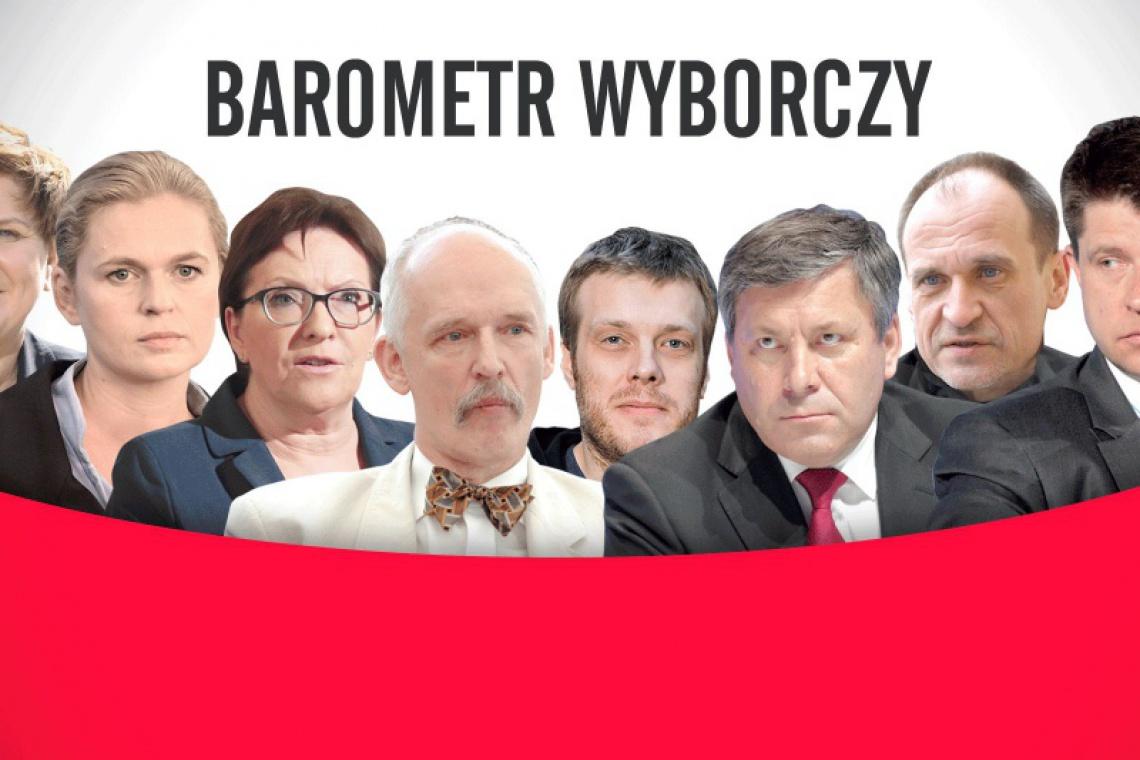 Barometr wyborczy - z którą partią Ci po drodze? Dowiedz się, odpowiadając na proste pytania