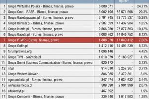 Rekordowe wyniki PTWP. Architektura ma swój udział