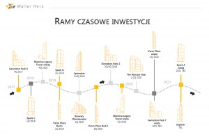 Jak rysuje się skyline Warszawy