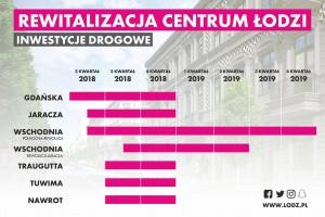 Na starcie największy remont w dziejach Łodzi