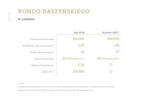 W 2021 roku nowy krajobraz biurowy Warszawy. Czekają nas zmiany