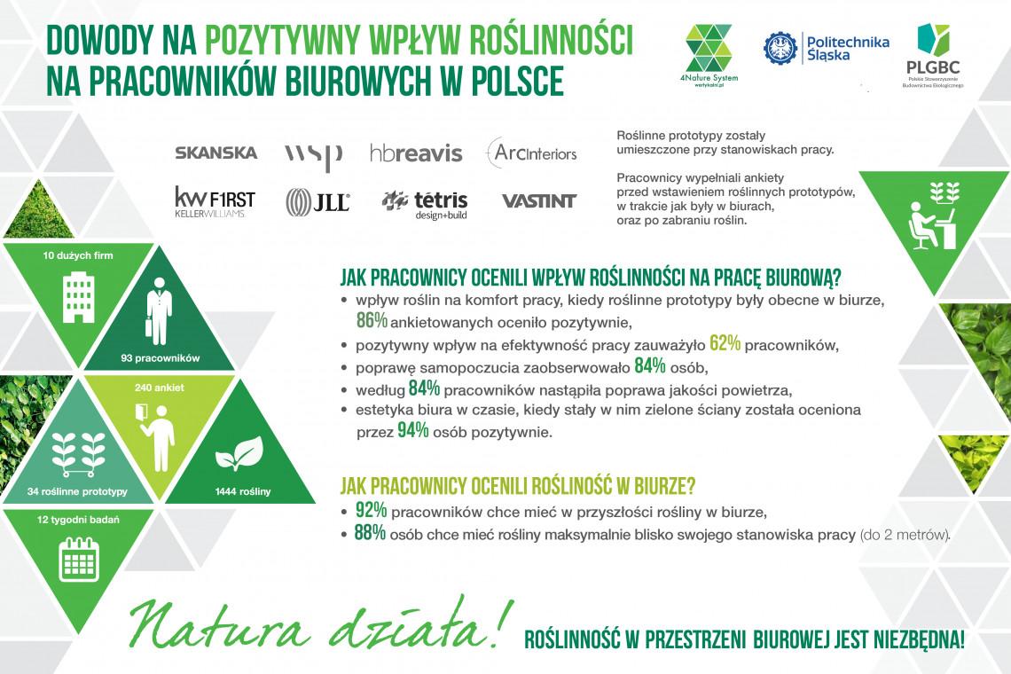 Raport: Rośliny pozytywnie wpływają na komfort pracy pracowników biurowych w Polsce
