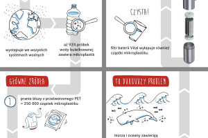 Mikroplastik - małe cząstki, wielki problem