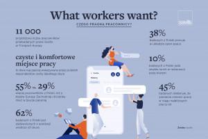Raport: Czego pragną pracownicy? Wcale nie hamaków i siłowni