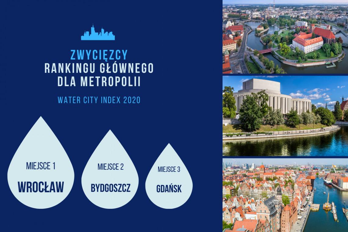 Ranking Water City Index 2020 - poznaj zwycięzców