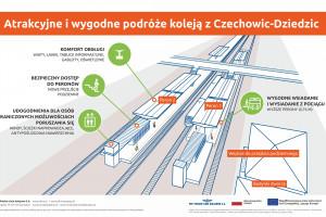 Ruszyła modernizacja stacji Czechowice-Dziedzice