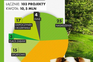 Zielona Łódź. Rekordowa liczba zielonych projektów w Budżecie Obywatelskim