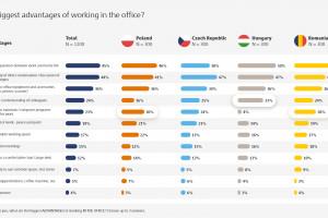 Polacy chcą wrócić do biur. Wynik badania